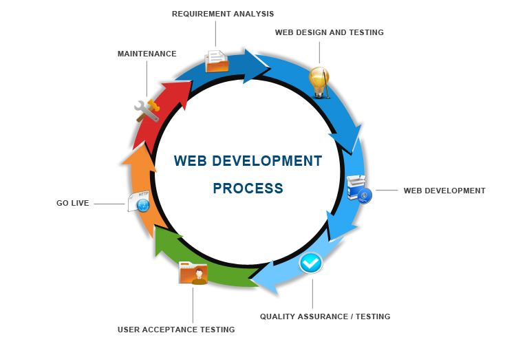 Sydney Web Development Company