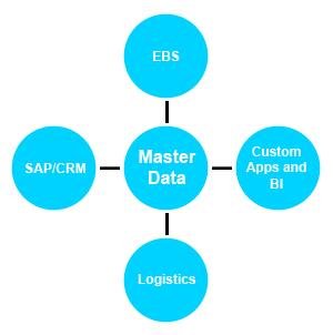 Masters Management