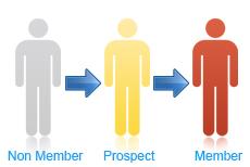 Member Management System