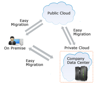 Migration and Deployment